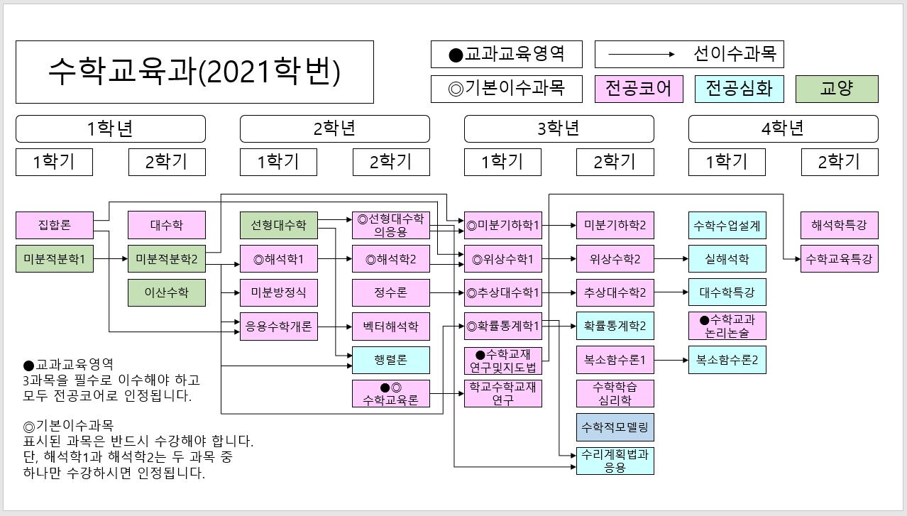 전공_로드맵(2021~).png