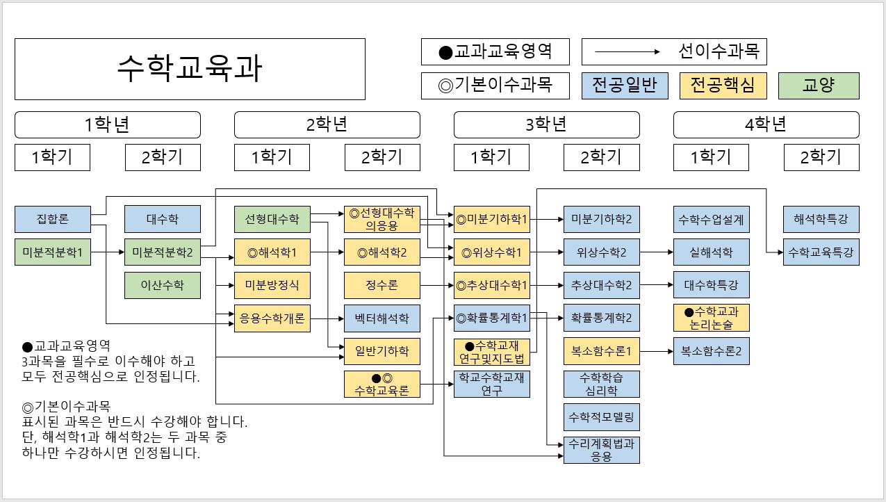 전공_로드맵(~2020).png
